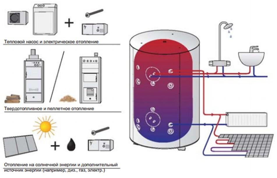 Одна из схем альтернативного отопления