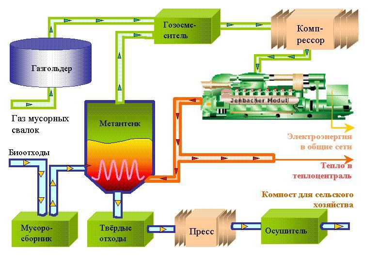 Схема установки по производству биогаза