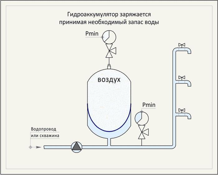 Зарядка гидроаккумулятора