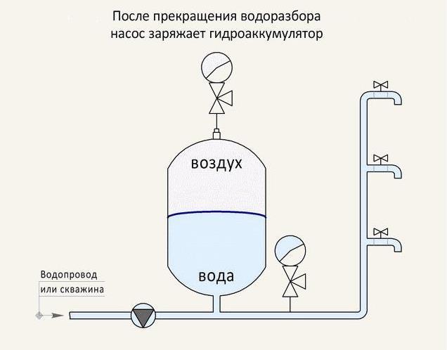 Зарядка гидроаккумулятора насосом