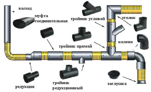 Конструктивные элементы канализации здания