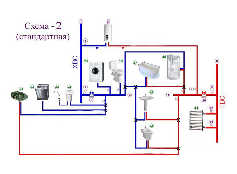 Стандартная схема водоснабжения