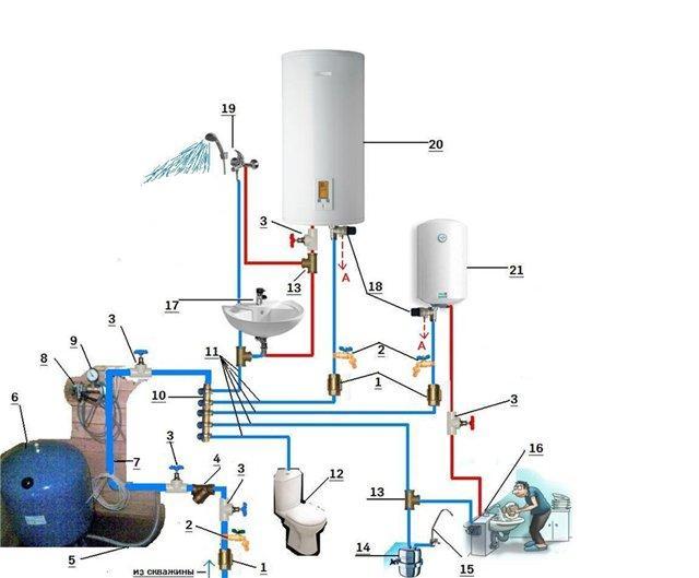 Рис. 4 Схема водоснабжения