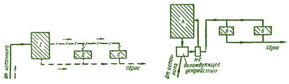Схема последовательного использования воды