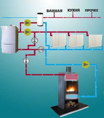 Одна из систем отопления дома