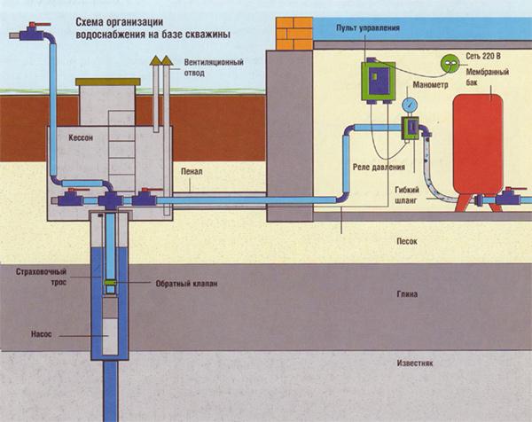 Схема водоснабжения дома на базе скважины