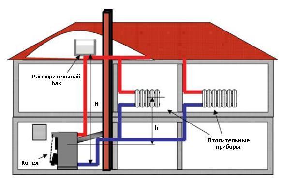 Система отопления на основе твердотопливного котла