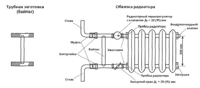Схема применения байпаса