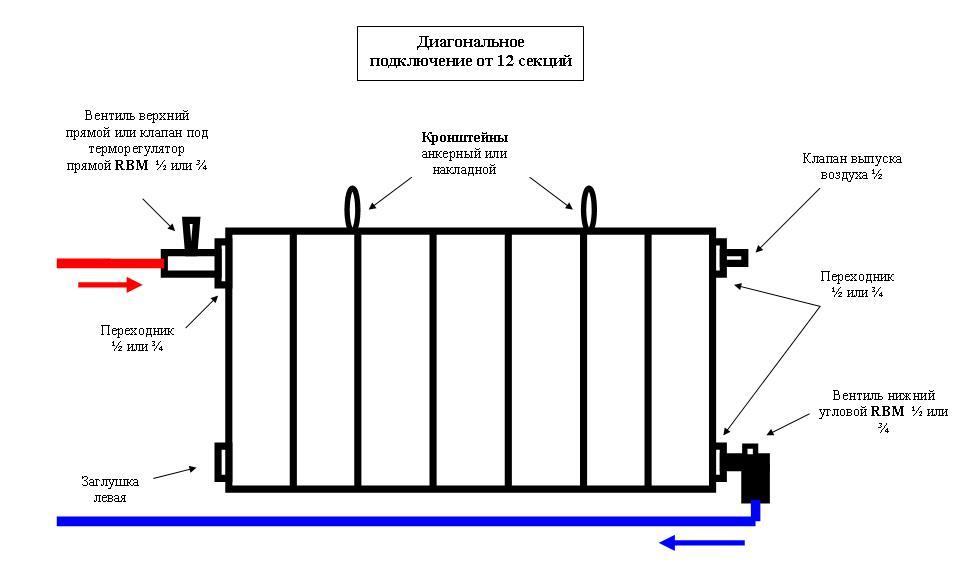 Схема установки батареи отопления