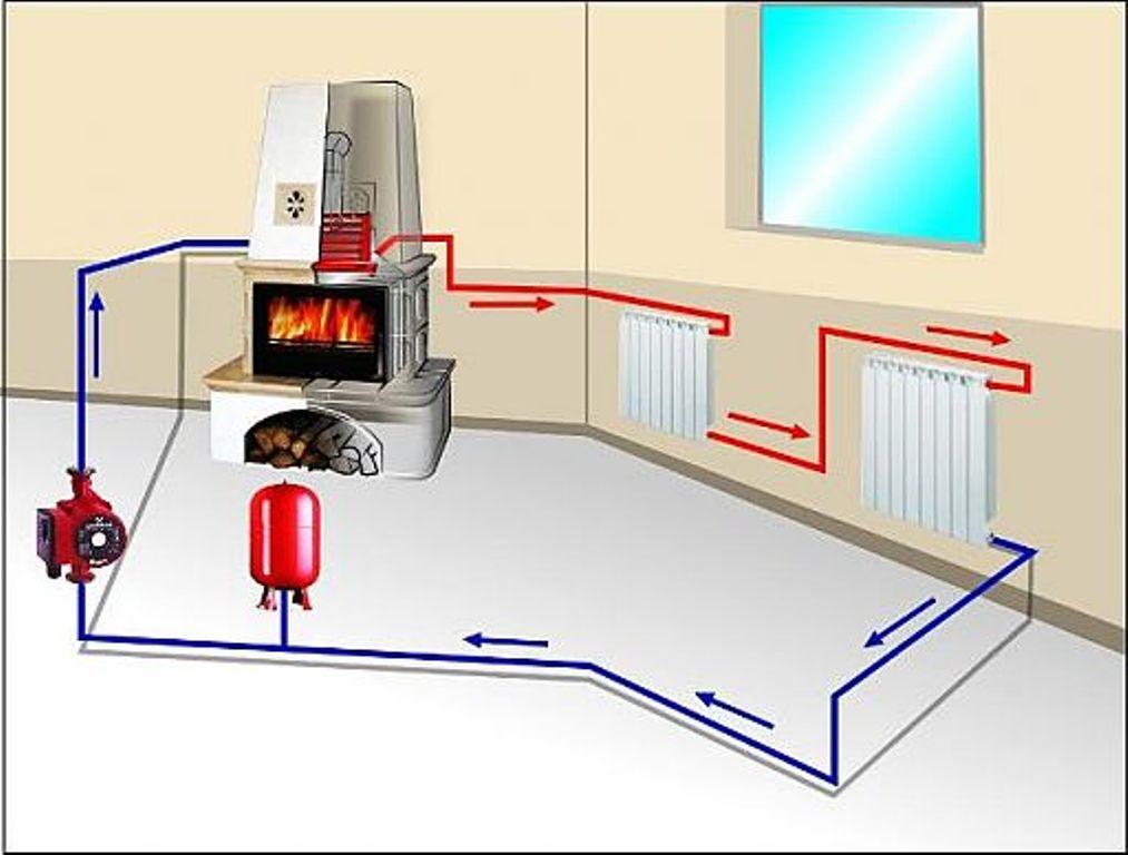 Схема водяного отопления с