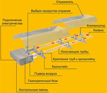 Конструкция инфракрасного излучателя