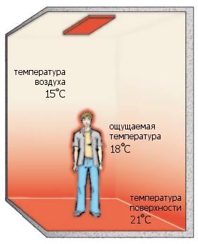 Ощущение тепла от ИК обогревателя