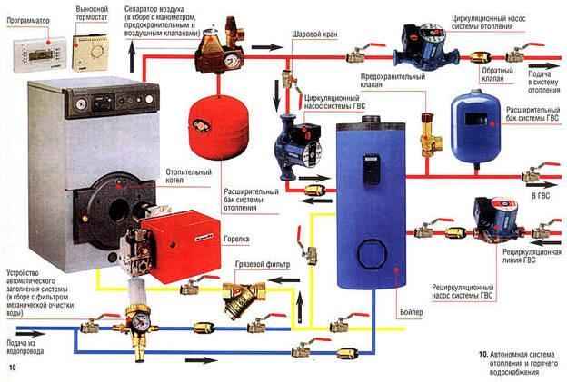 Из чего состоит независимая система отопления