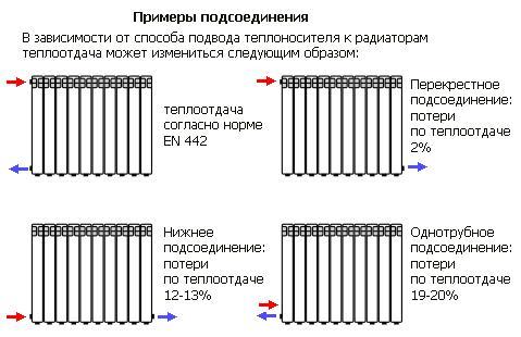 Схемы подключения отопительных радиаторов