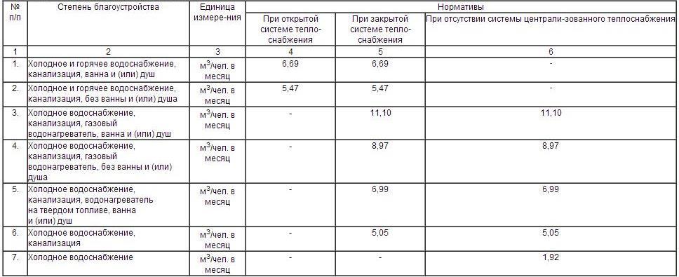 Нормативы потребления воды при разных системах водоснабжения