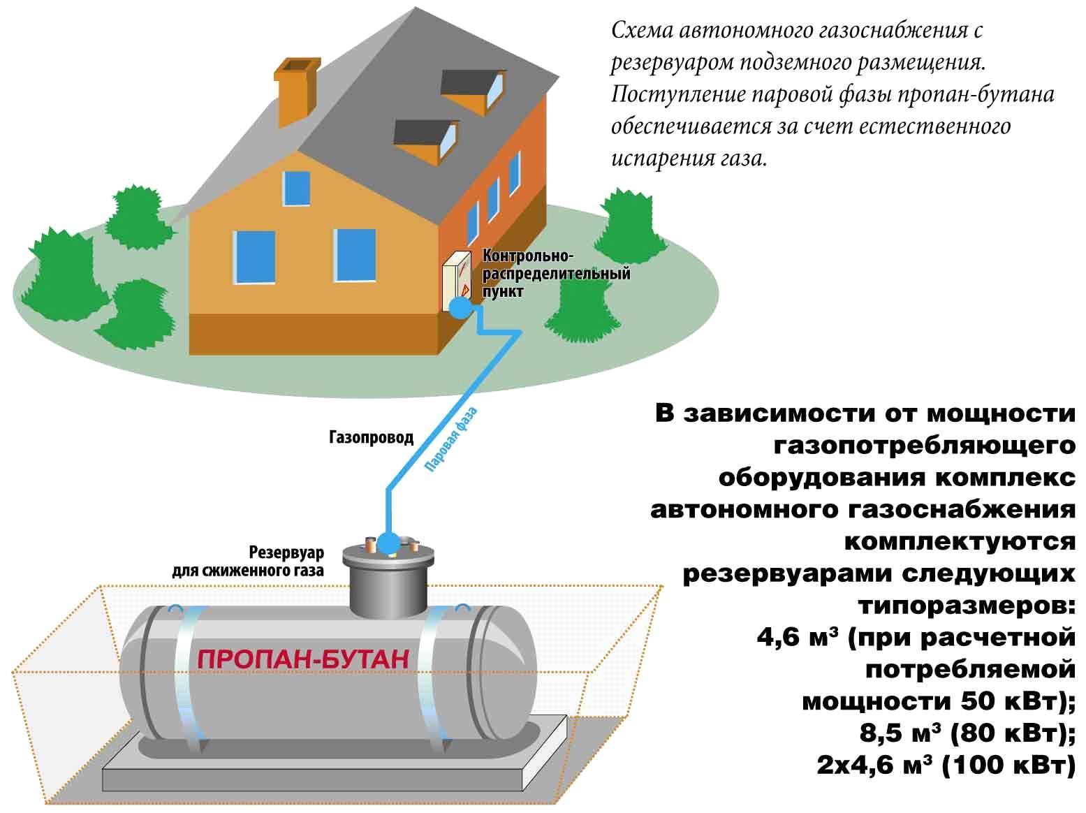 Схема автономного газоснабжения между подземным резервуаром и помещением
