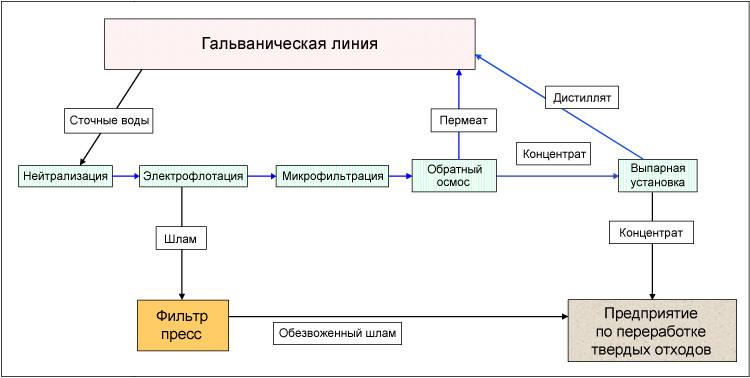 Схема оборотного водоснабжения предприятия