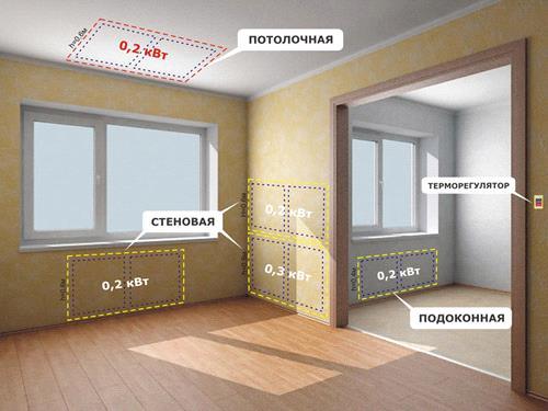 Места для монтажа панельных радиаторов