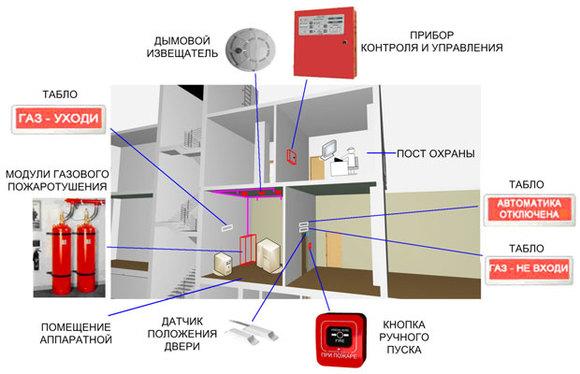 АГП – система автоматического газового пожаротушения