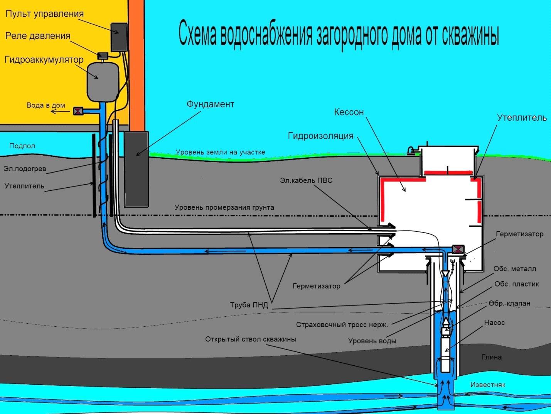 Схема водоснабжения дома от скважины