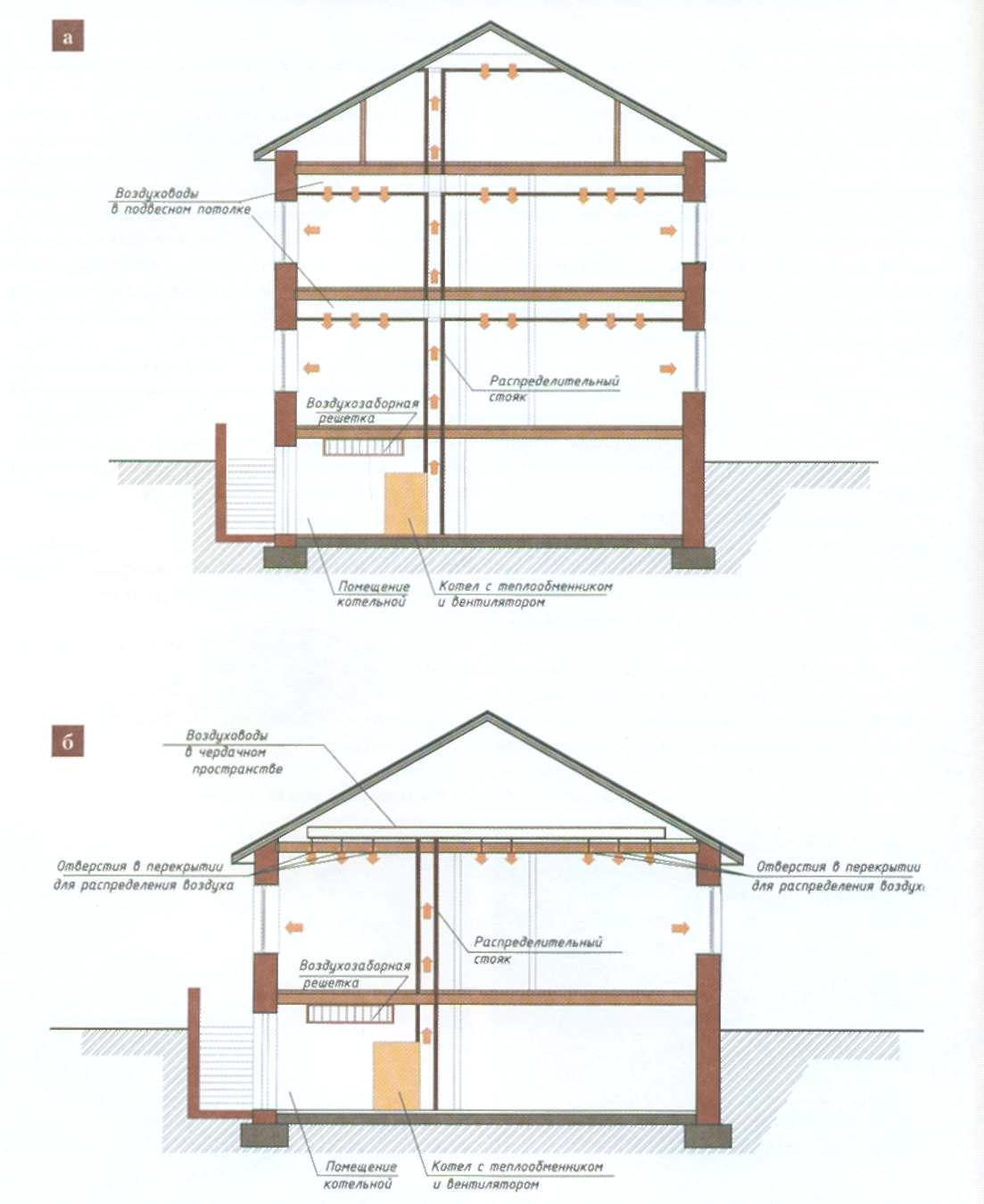 Схема воздушной системы отопления