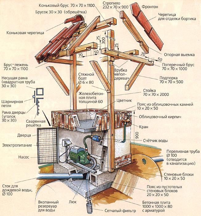 Схема колодца для автоматической подачи воды