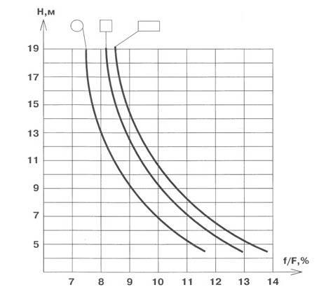 Расчёт сечения дымохода