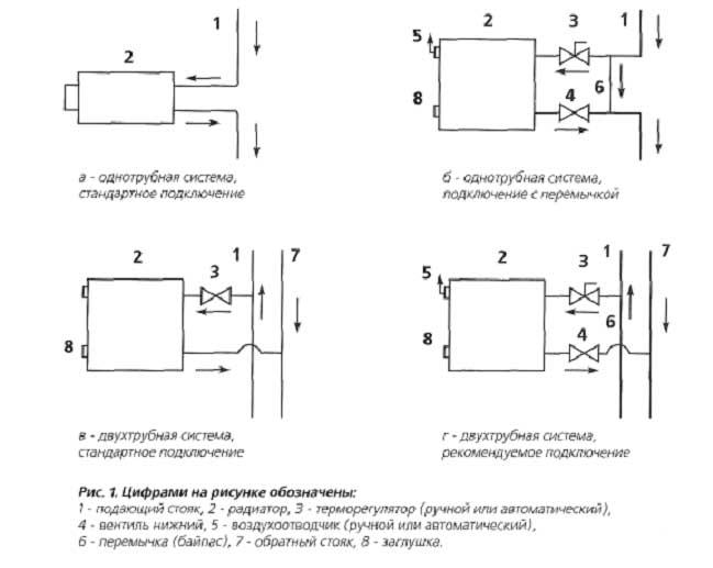 Схема радиаторов отопления схема монтажа отопления схема радиаторов отопления Двух трубное схема отопления...