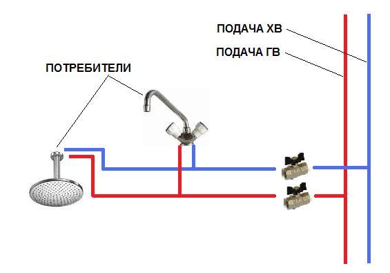Схема ввода воды в квартиру.